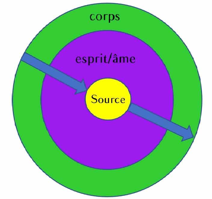 Les trois cercles de la personne.
