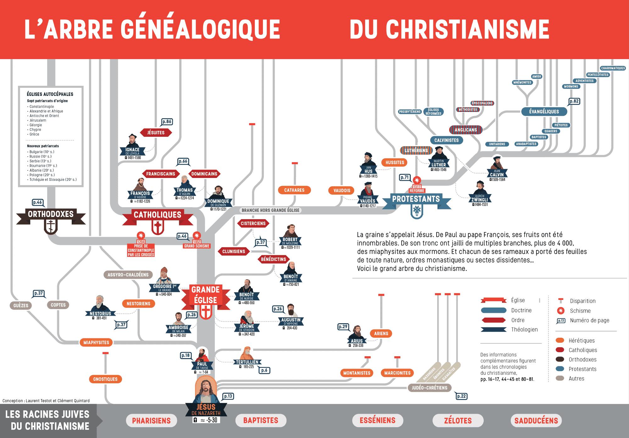 L'arbre généalogique du christe